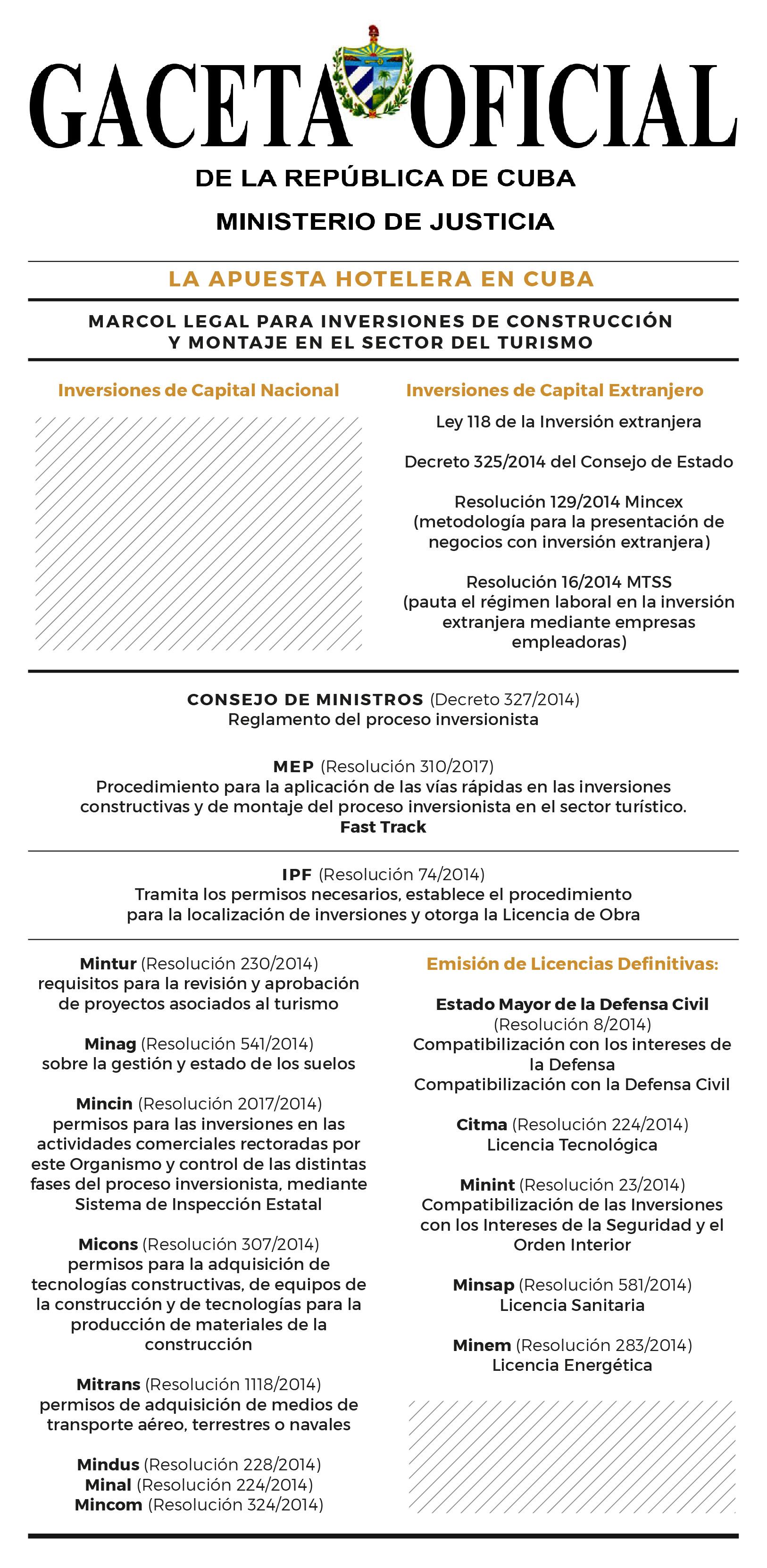 """Con el respaldo del Consejo de Ministros y el MEP, los caminos de las inversiones constructivas –extranjeras y nacionales, respectivamente- se unen. A partir de 2017 el sector del turismo cuenta con un mecanismo exclusivo para garantizar una vía rápida en sus inversiones constructivas, laResolución 310/2017 del MEP, encargada de """"simplificar"""" elProcedimiento para la aplicación de las vías rápidas en las inversiones constructivas y de montaje del proceso de inversionista en el sector turístico."""